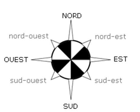 est ouest nord sud