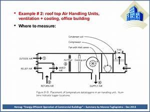 Peter Herzog U0026 39 S Energy Management Book Summary 1213