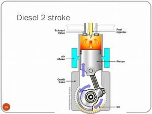 Four stroke theory 2