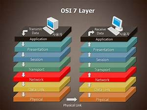 Osi 7 Layer Diagram A Dark