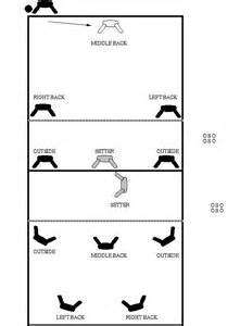 Serve Receive Diagrams images