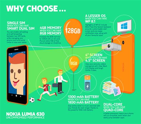 Infographic  Why You Should Buy Nokia Lumia 630  This Is