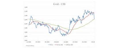 Massive Market Gold Macleod Precious Metals Alasdair