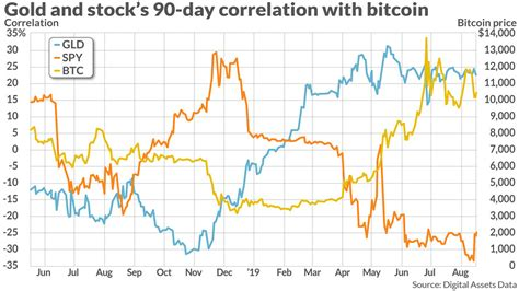 Bitcoin daily is delivered to your inbox each morning, we find the top 3 stories and offer our expert analysis & highlight current cryptocurrency prices. How Much Is Bitcoin Stock Right Now - Stocks Walls