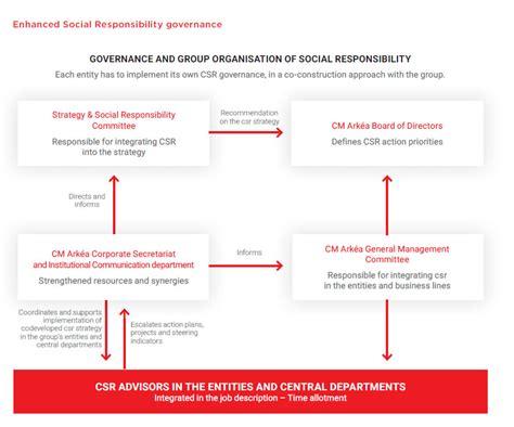 siege social credit mutuel crédit mutuel arkéa social responsibility governance