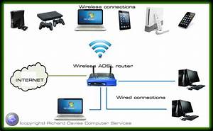 Computer network options - wired and wireless solutions ...
