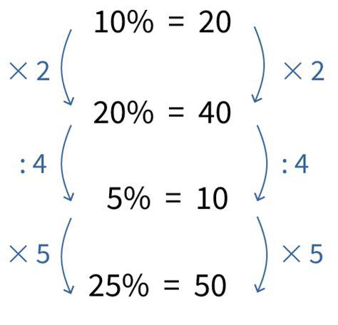 Hoe bereken ik een percentage