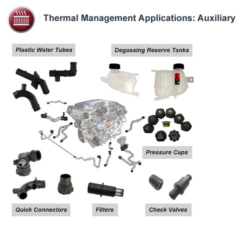 Thermal Management: Auxiliary