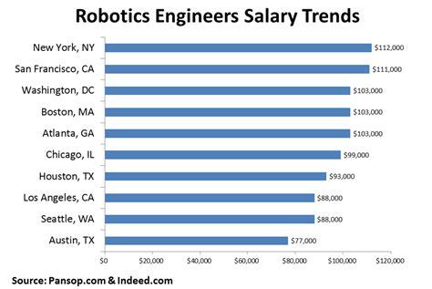 Bio Technician Salary by Engineering Technician 3 Salary 2018 Dodge Reviews