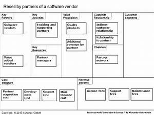 Resell - Software Business Models