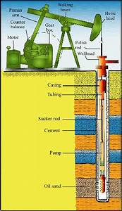 Oil Well Diagram