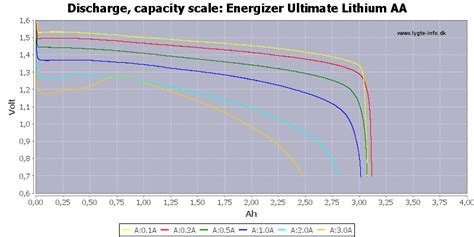 test  energizer ultimate lithium aa