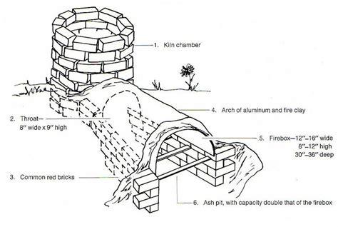 solar wood kiln plans plans   perpetualfvy