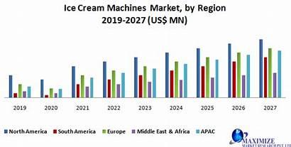 Ice Cream Market Machine Forecast Sales 2027