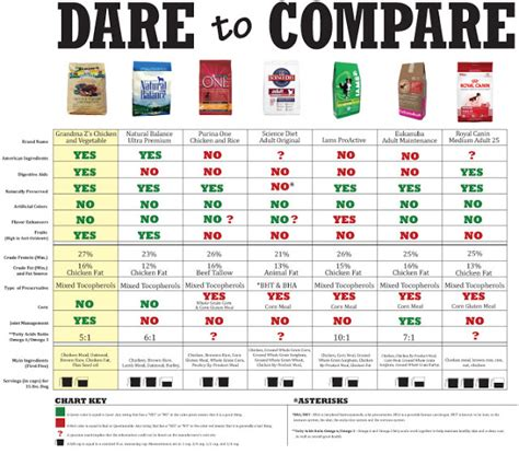cat food comparison cat  dog lovers