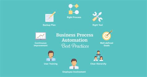practices  business process automation