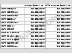 BMW 5 Series, X3 and 3 Series Gran Turismo get EEV status
