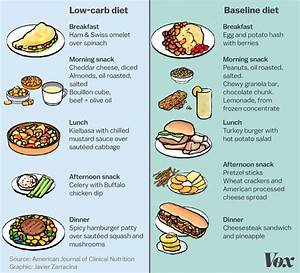 Low Carb Diets Are All The Rage  What If That U2019s Wrong