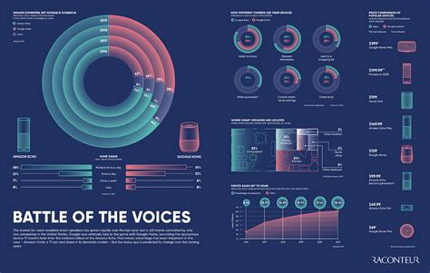 Amazon vs. Google: The Battle for Smart Speaker Market Share