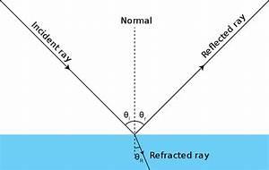 FileRay Optics Diagram Incidence Reflection And