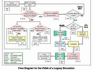 Flow Diagram For The Vv U0026a Of A Legacy Simulation
