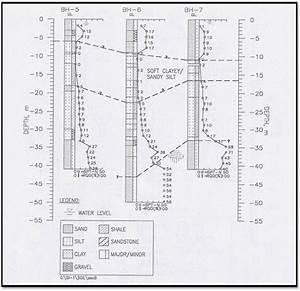 4  Typical Soil Profile Based On Borehole Log