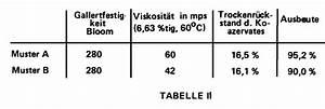 Was Ist Viskosität : mikroverkapselung durch komplexe koazervation mit gelatine ~ Lizthompson.info Haus und Dekorationen