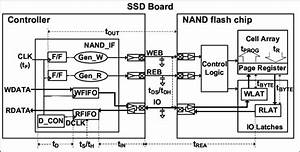 Block Diagram Of The Nand Flash Memory Interface In The Conventional