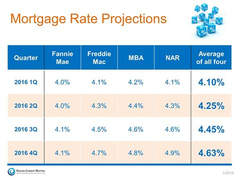 Mortgage Rates  The Time To Sell Or Buy Is Now  Infographics. Group Policy Management Console For Windows 7. Homestead Mortgage Company Dwi Lawyer Austin. Interior Design Concept Statement Example. Egp Business Solutions Growth Of Social Media. Bathtub Refinishing Austin Implants New York. Colleges To Study Psychology. Custom Website Design Phoenix. Oregon Child Support Payment History