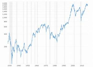 Stock Market Index Charts And Data Macrotrends