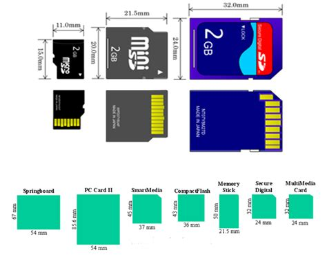 understanding mobile phones removable memory card pinouts