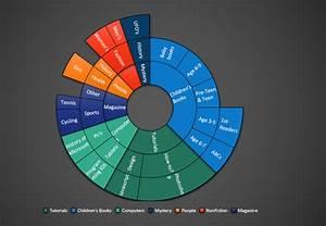 Creating Sunburst Chart