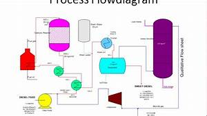 Diesel Hydro Desulphurisation Process Flow Diagram