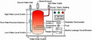 Instant Hot Water Dispenser System