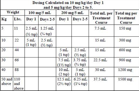 amoxicillin dosage  cats atorvastatina generico peru