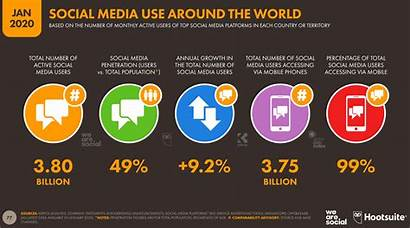 Social Marketing Global Research Audience Statistics Strategy