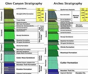 Stratigraphy of Saskatchewan