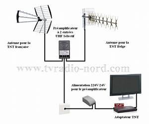 Antenne Pour Tnt : exemples de sch mas d 39 installations ~ Premium-room.com Idées de Décoration