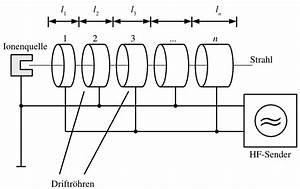 Accelerador Lineal