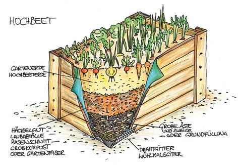 Hochbeet Anlegen Gartengeheimnisat