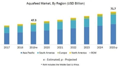 Aquafeed Market Size,Share, Growth, Trends, and Forecast ...