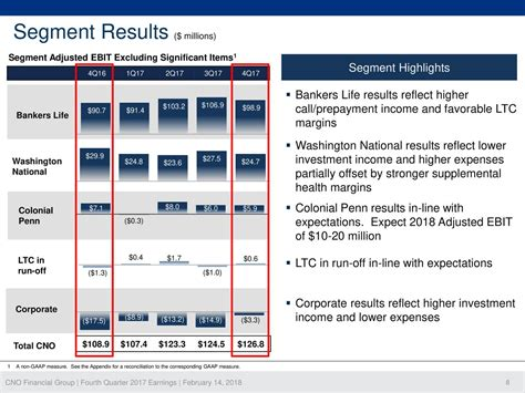 CNO Financial Group, Inc. 2017 Q4 - Results - Earnings ...