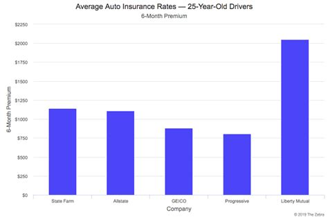 compare car insurance rates    rates