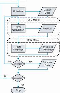Flow Chart Of Cfd Based Design Optimization With A Convergence