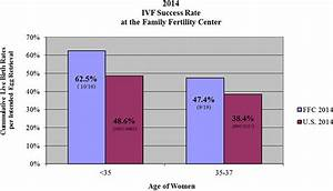 IVF Success Rates | Family Fertility Center | Lehigh Valley PA