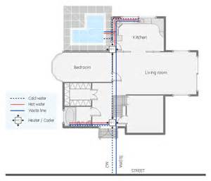 Home Design Diagram Design Elements Kitchen And Dining Room House Plumbing Plan Floor Plan Symbol For A Dishwasher