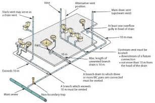 Cleaning Bathroom Drains by Ventilation