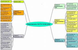Iso  Ts 16949 Requirements  Comments And Links