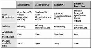 Industrial Ethernet Guide