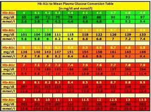 Hba1c Vs Blood Glucose Chart Glucose Level Conversion Chart Diabetics Today